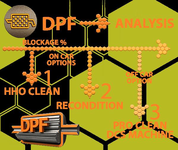 DPF-process-diagram
